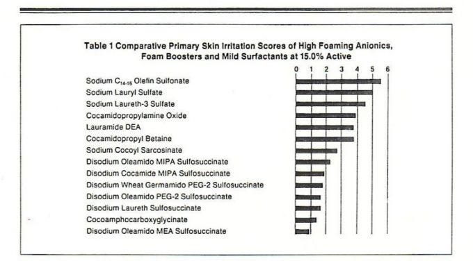 Comparative primary skin irritation scores of high foaming anionics
